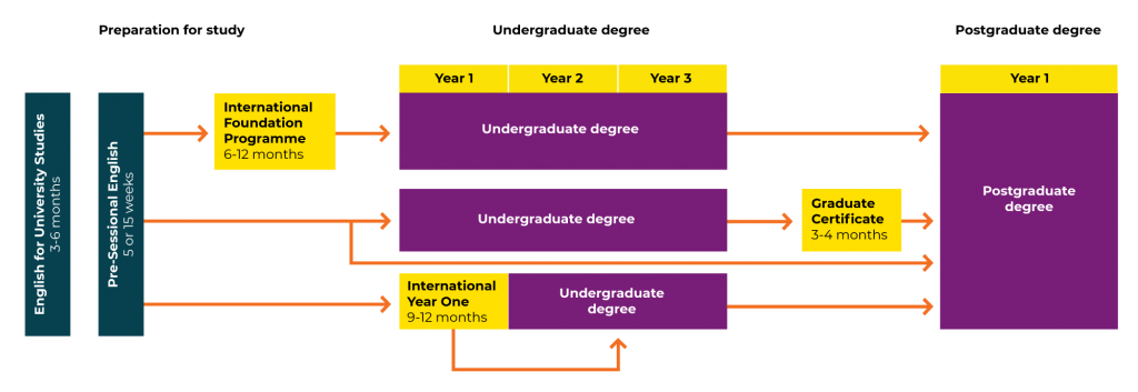 QA Higher Education Pathways Journey